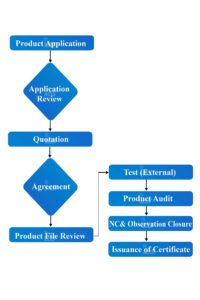 Product Certification Procedure